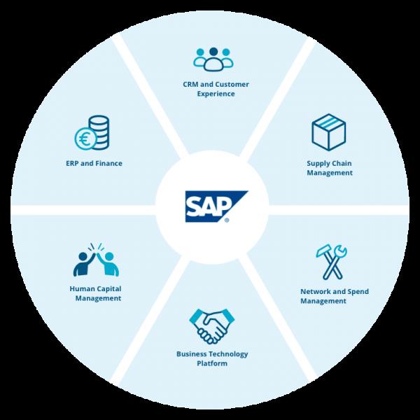 SAP Product World